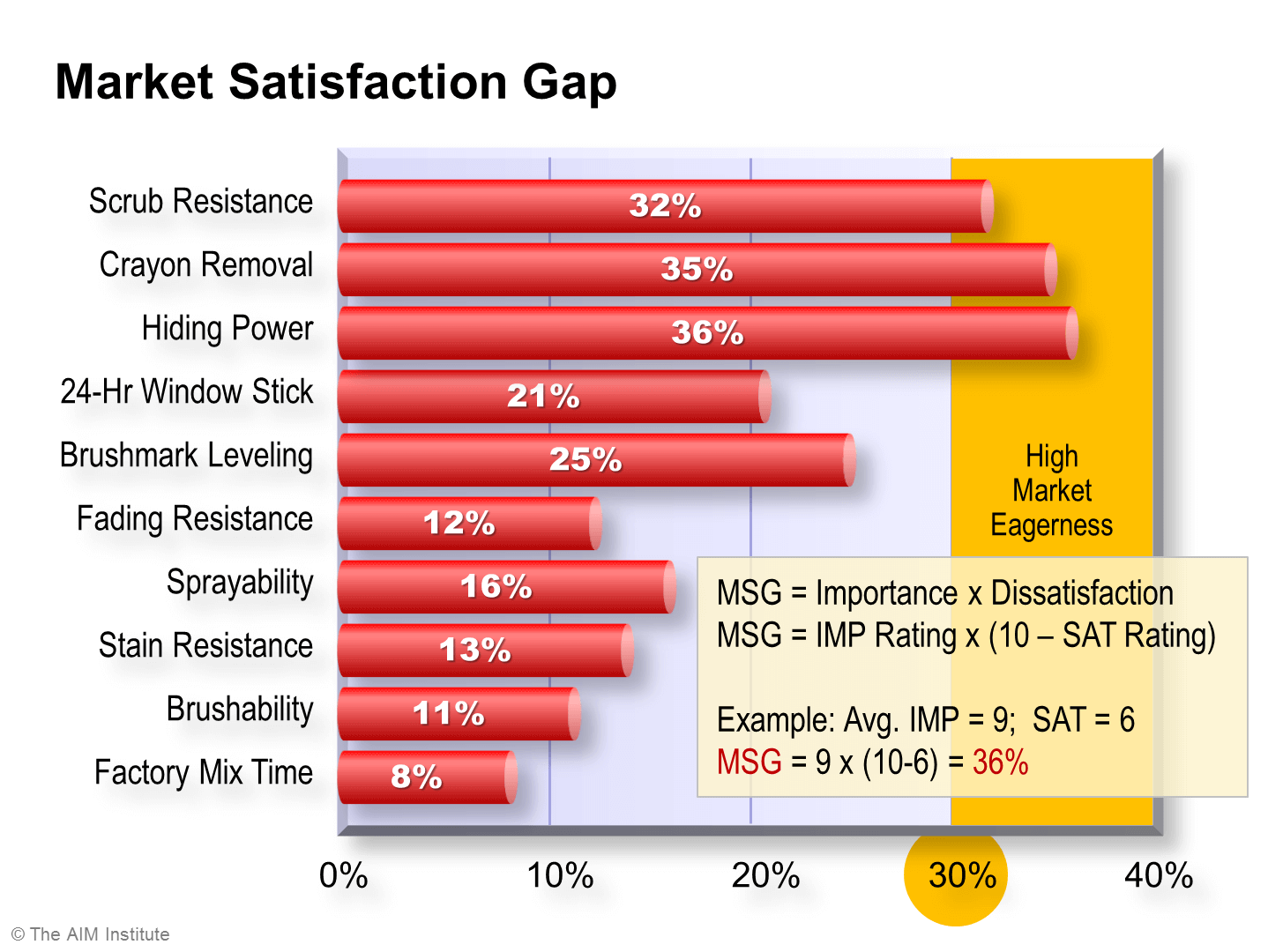 Market-Satisfaction-Gap