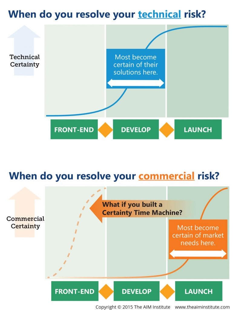 When Do You Resolve Technical and Commercial NPD Risk