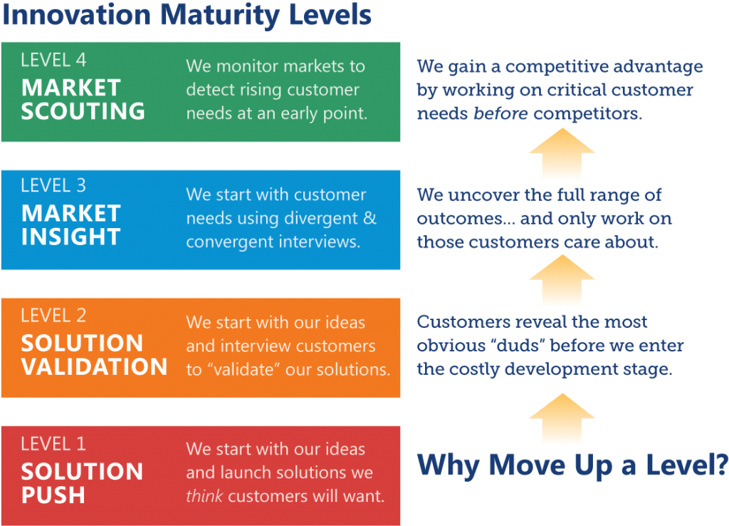 innovation maturity levels