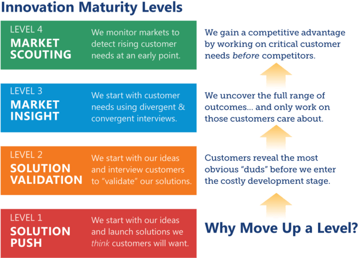 B2B innovation maturity levels