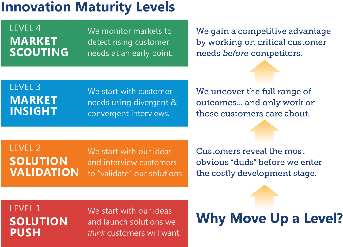 What S Your Company S Innovation Maturity Level Aim Institute