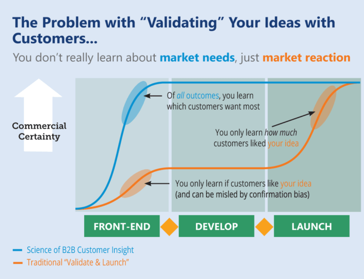 B2B Innovation Maturity: Validation is not enough