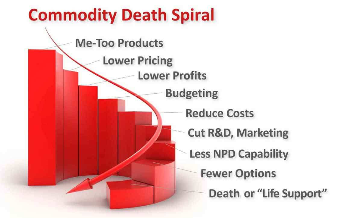 Commodity Death Spiral