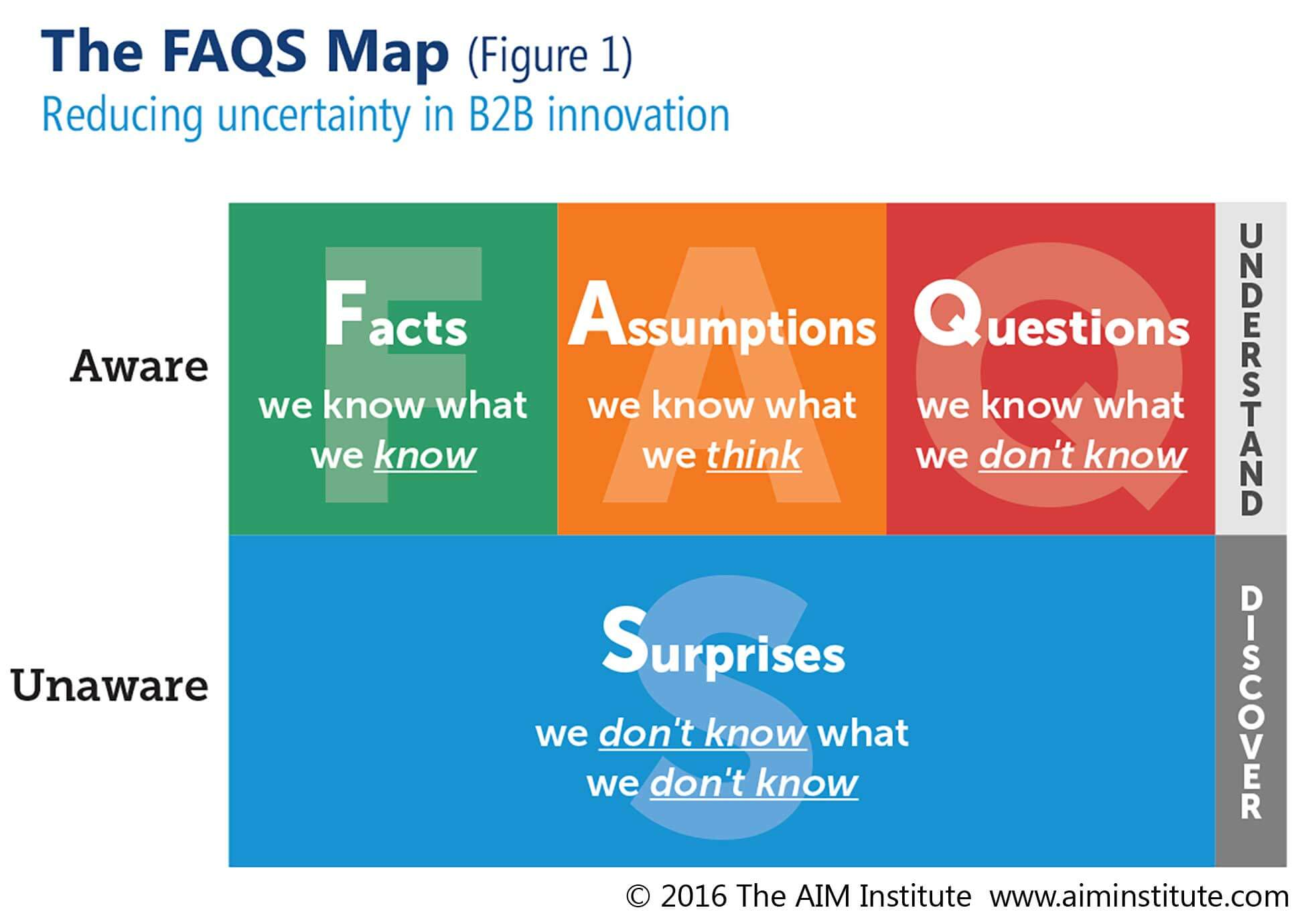 Image of Facts, Assumptions, Questions and Surprises