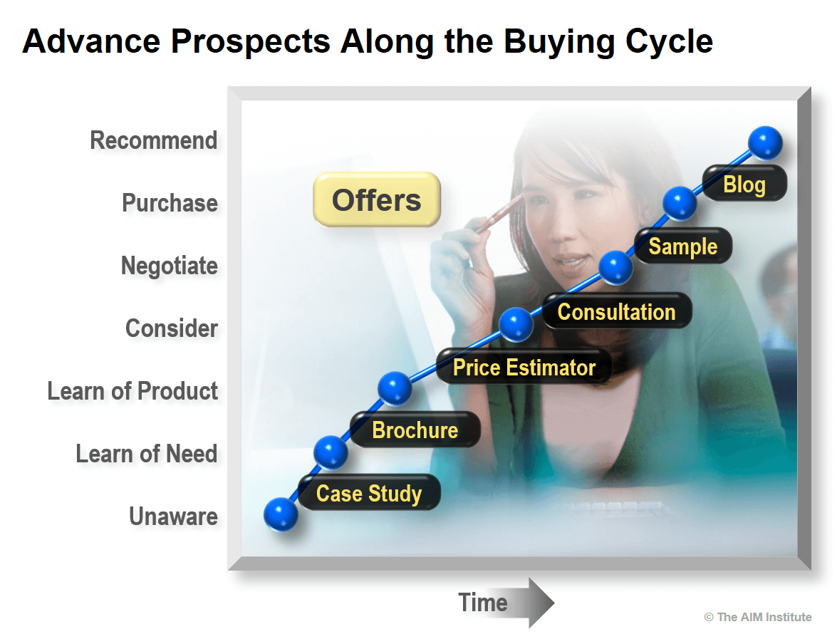 Advancing B2B Launch Prospects Along the Buying Cycle