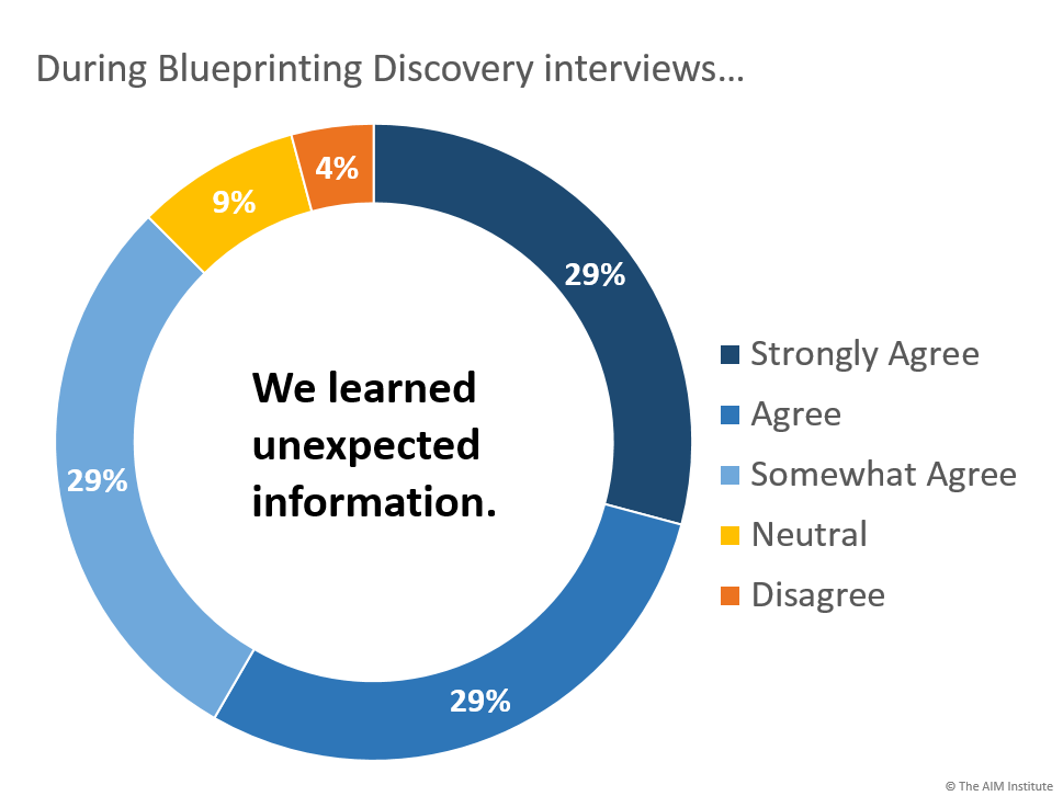 Results from Blueprinting Interviews