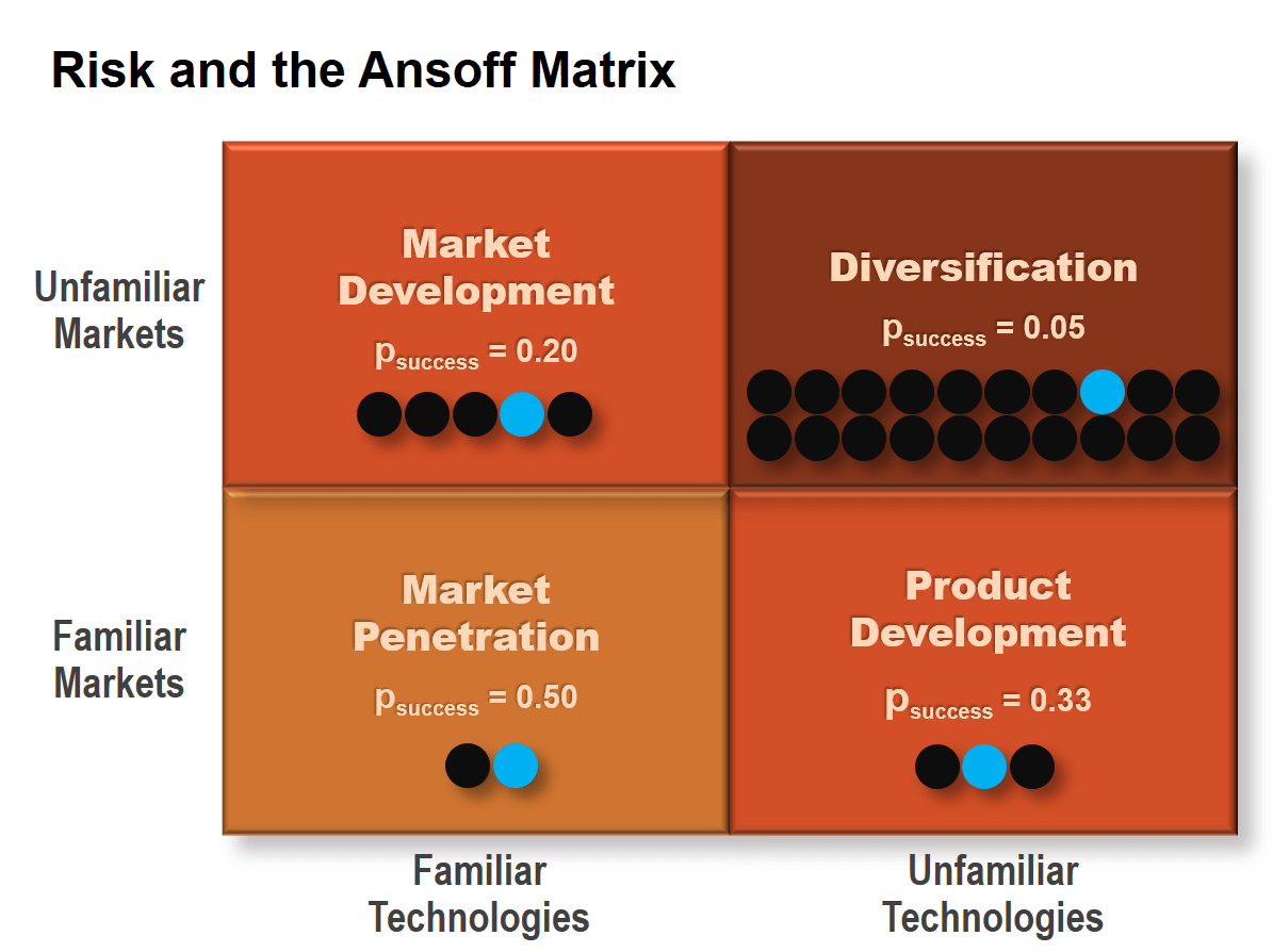 De-Risking and the Ansoff Matrix