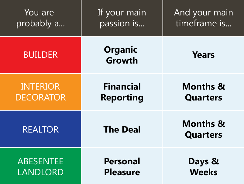 B2B Growth Matrix