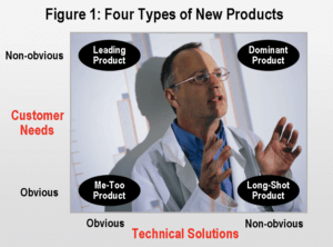 Four types of new products graphic