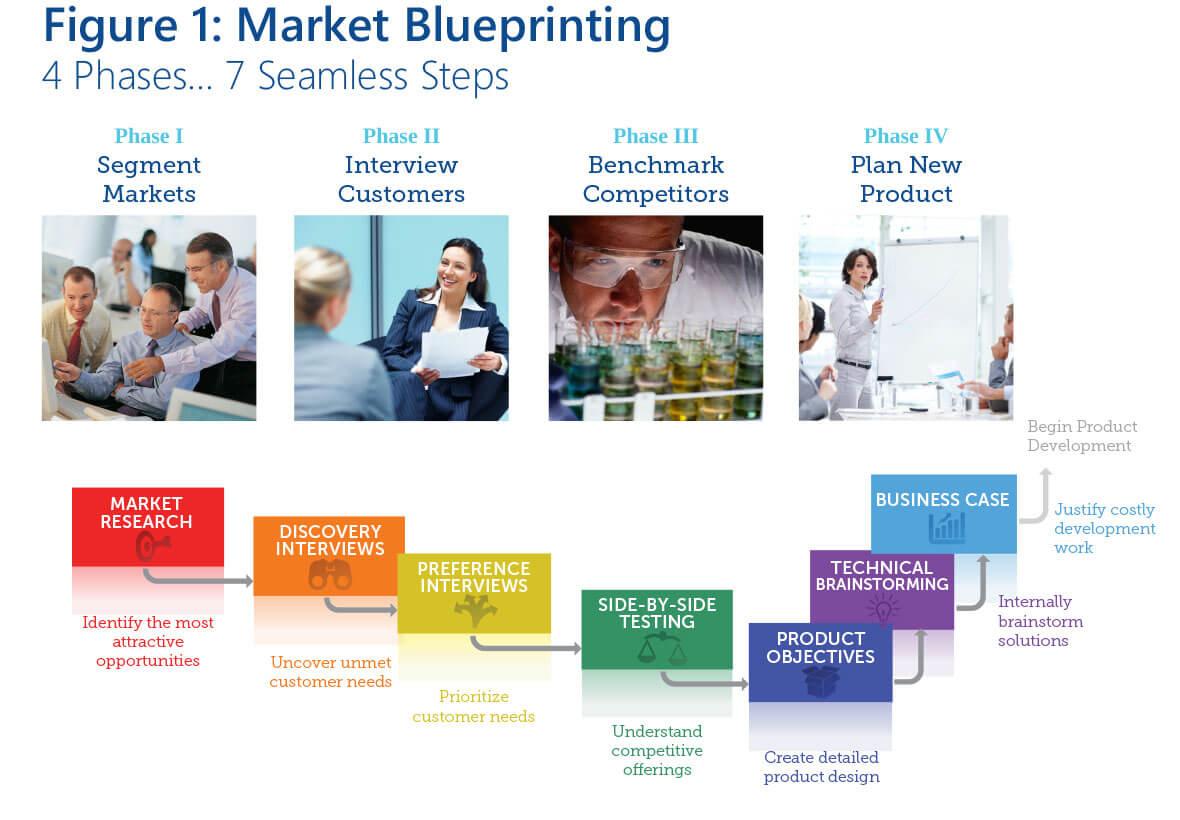 Market Blueprinting Figure