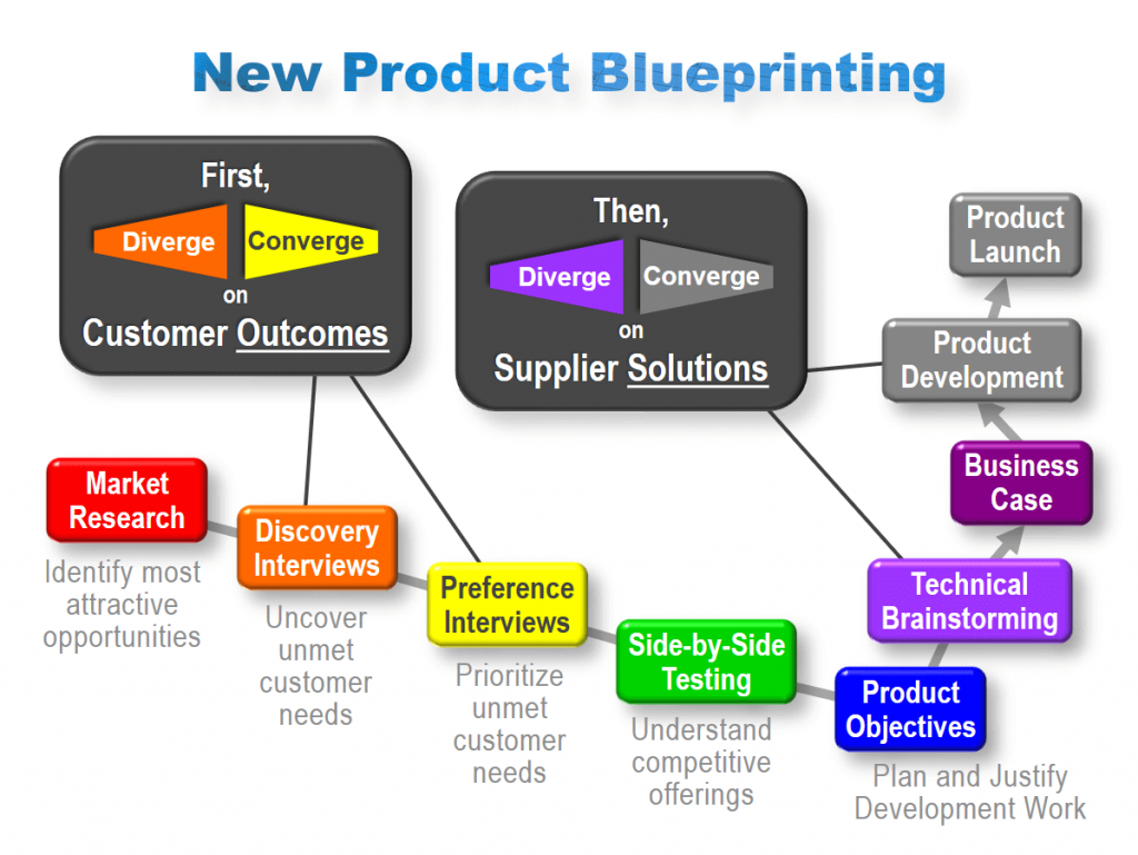 New Product Blueprinting - Diverging and Converging on Outcomes and Solutions image