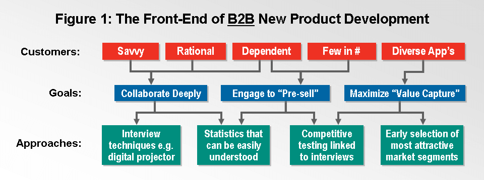 The front end of B2B product development graphic