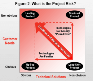 What is the project risk image