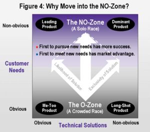 R&D ROI: Why move into the non-obvious zone image