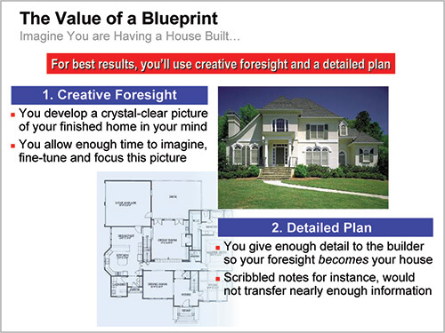 Value of a Blueprint