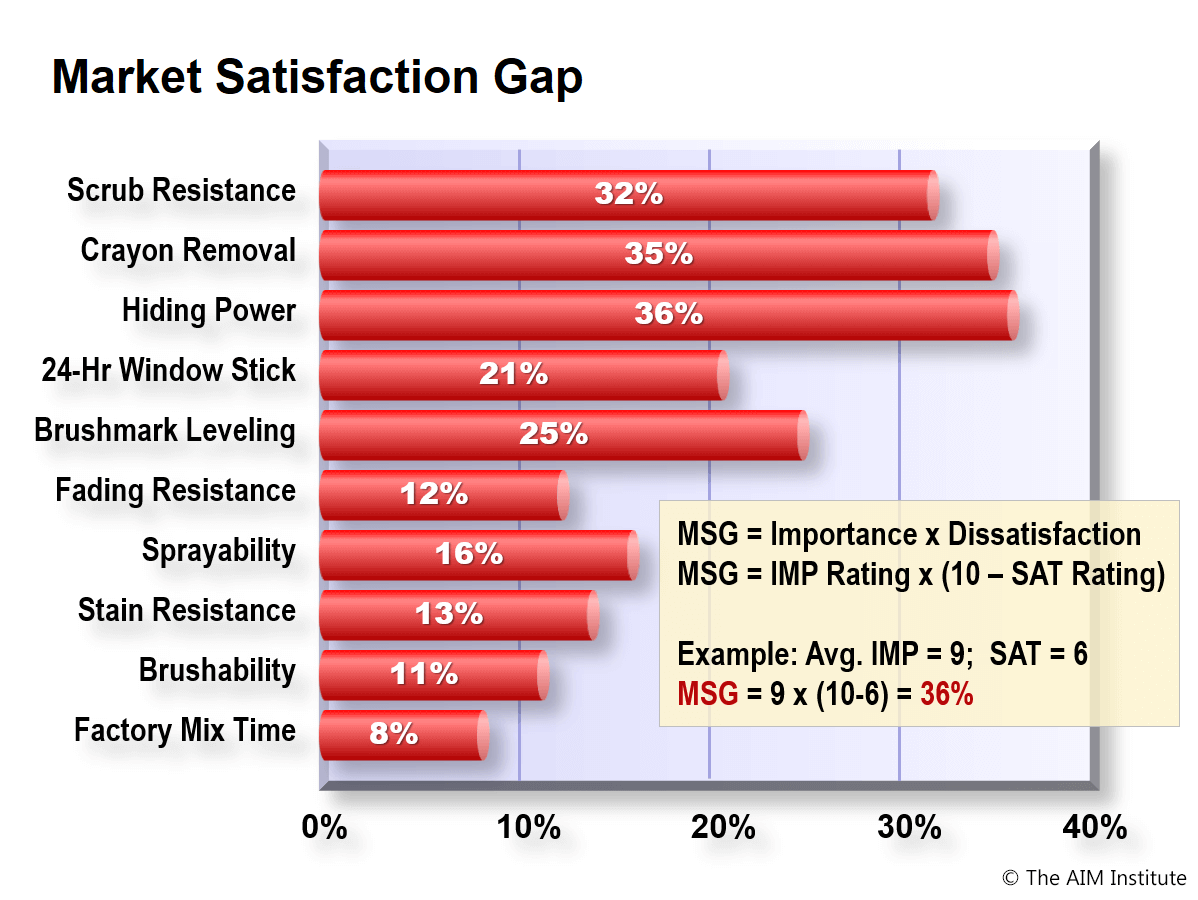 Market Satisfaction Gap graph