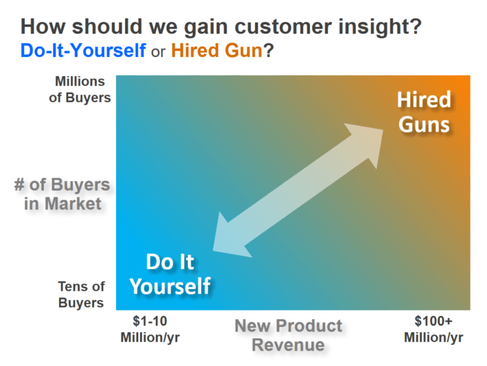 Customer insight capability: How should we gain B2B customer insight… do-it-yourself or hired guns?