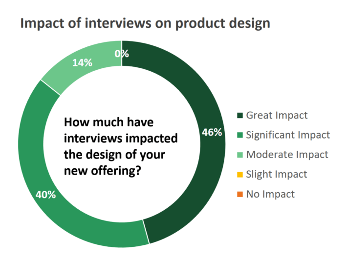 Customer insight capability: AIM Institute research showing the impact of Blueprinting interviews on product design