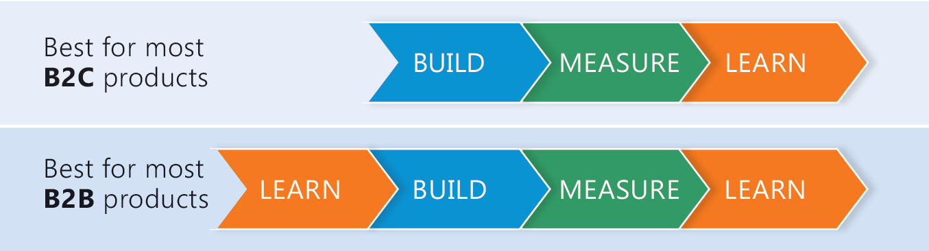 B2B suppliers should add this Lean Startup step to their Build-Measure-Cycle