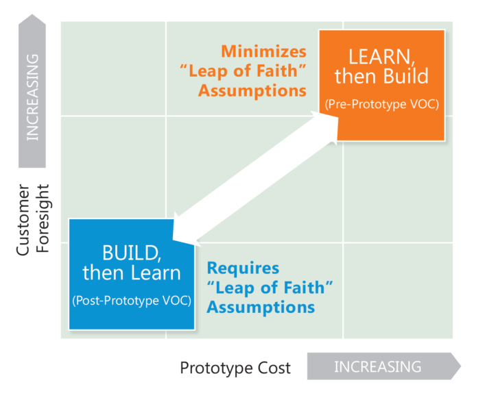 "Lean startup for B2B means suppliers shouldn't take the Lean Startup ""leap of faith"" without understanding customer needs first."