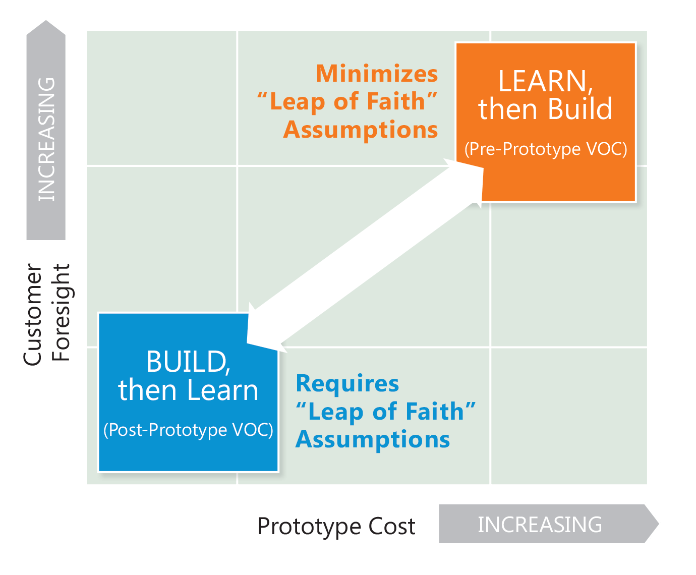 """B2B suppliers should be careful taking the Lean Startup """"leap of faith."""""""