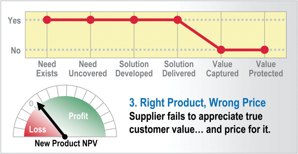 4 New Product Failure Mode Number 3 Right product wrong price