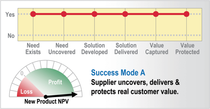 B2B New Product Innovation - 4 New Product Success Mode A