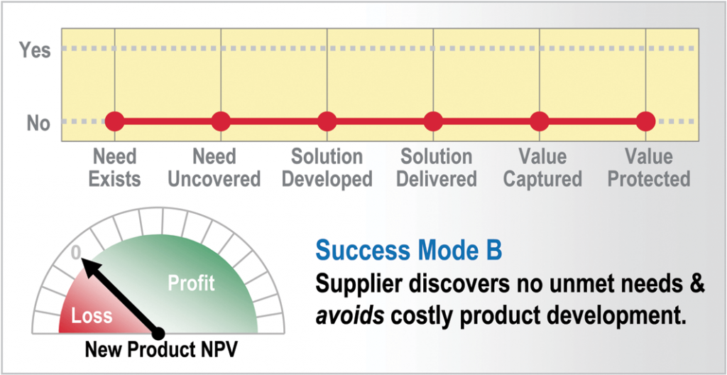 4 New Product Success Mode B