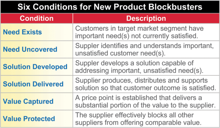 B2B New Product Innovation: Key conditions needed for new product blockbusters