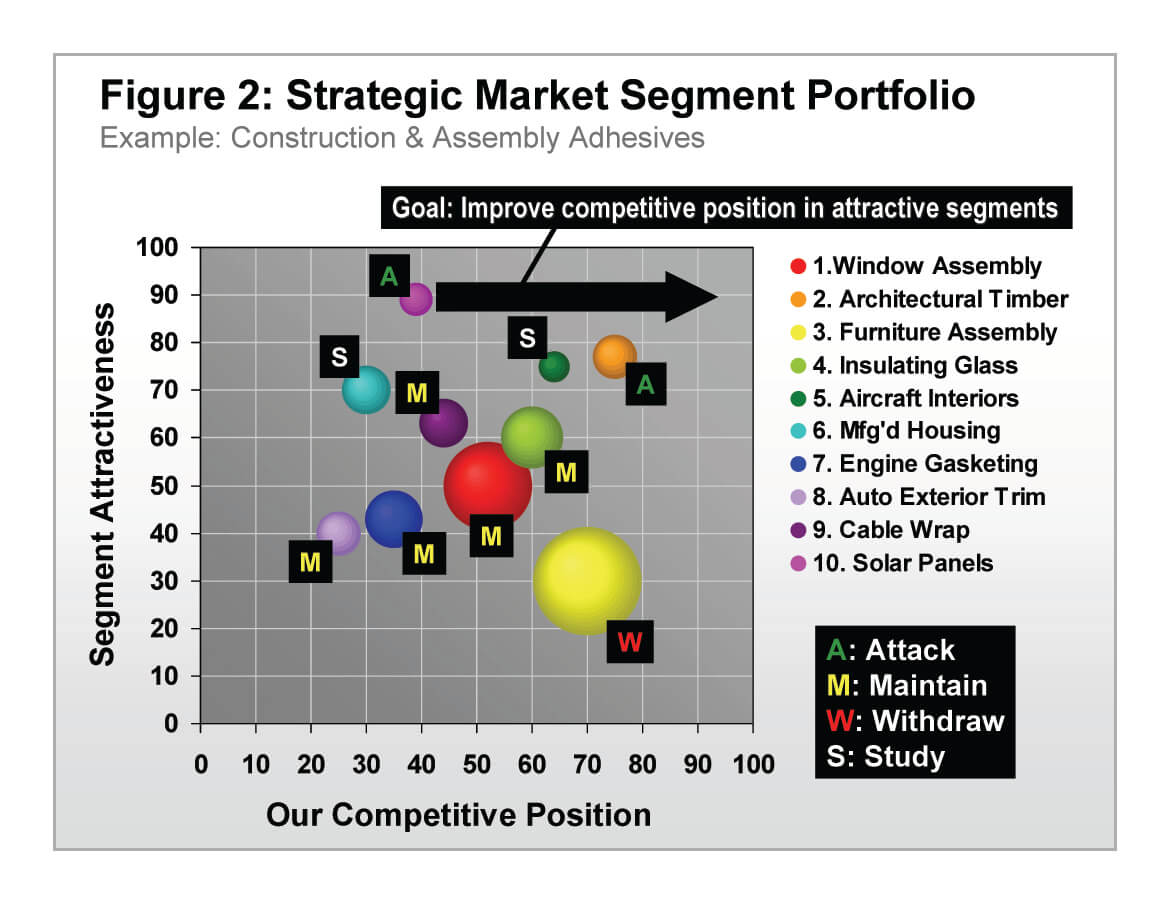 Example of a strategic market segment portfolio
