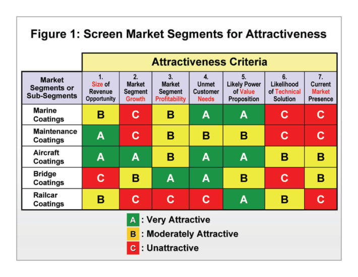 B2B Market Segmentation: How to select an attractive B2B market segment