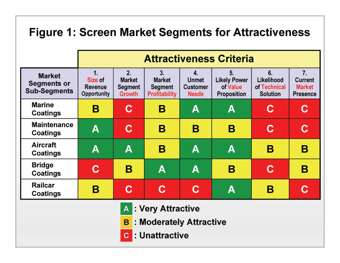 How to screen market segments for attractiveness