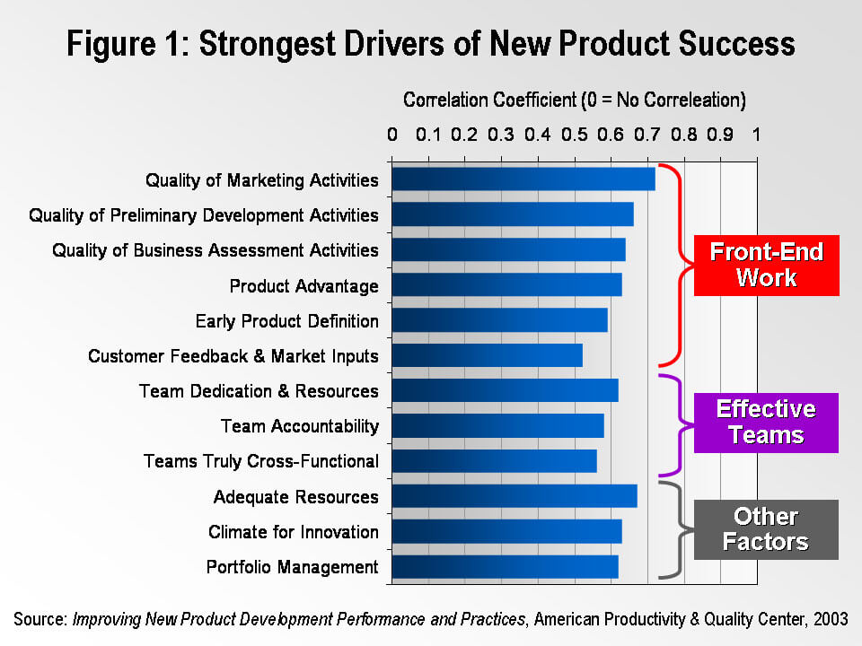 The strongest drivers of new product success