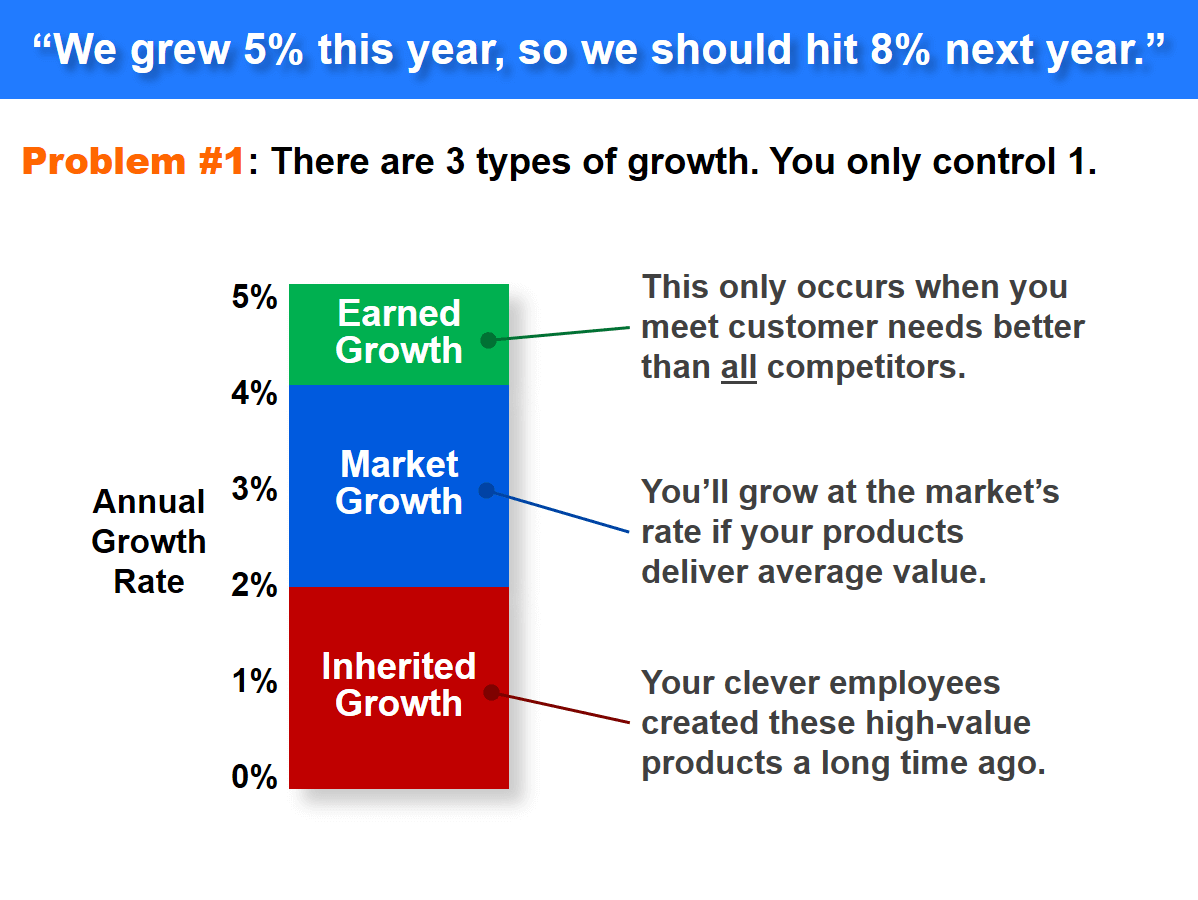 Problem #1: There are 3 types of growth. You only control 1.