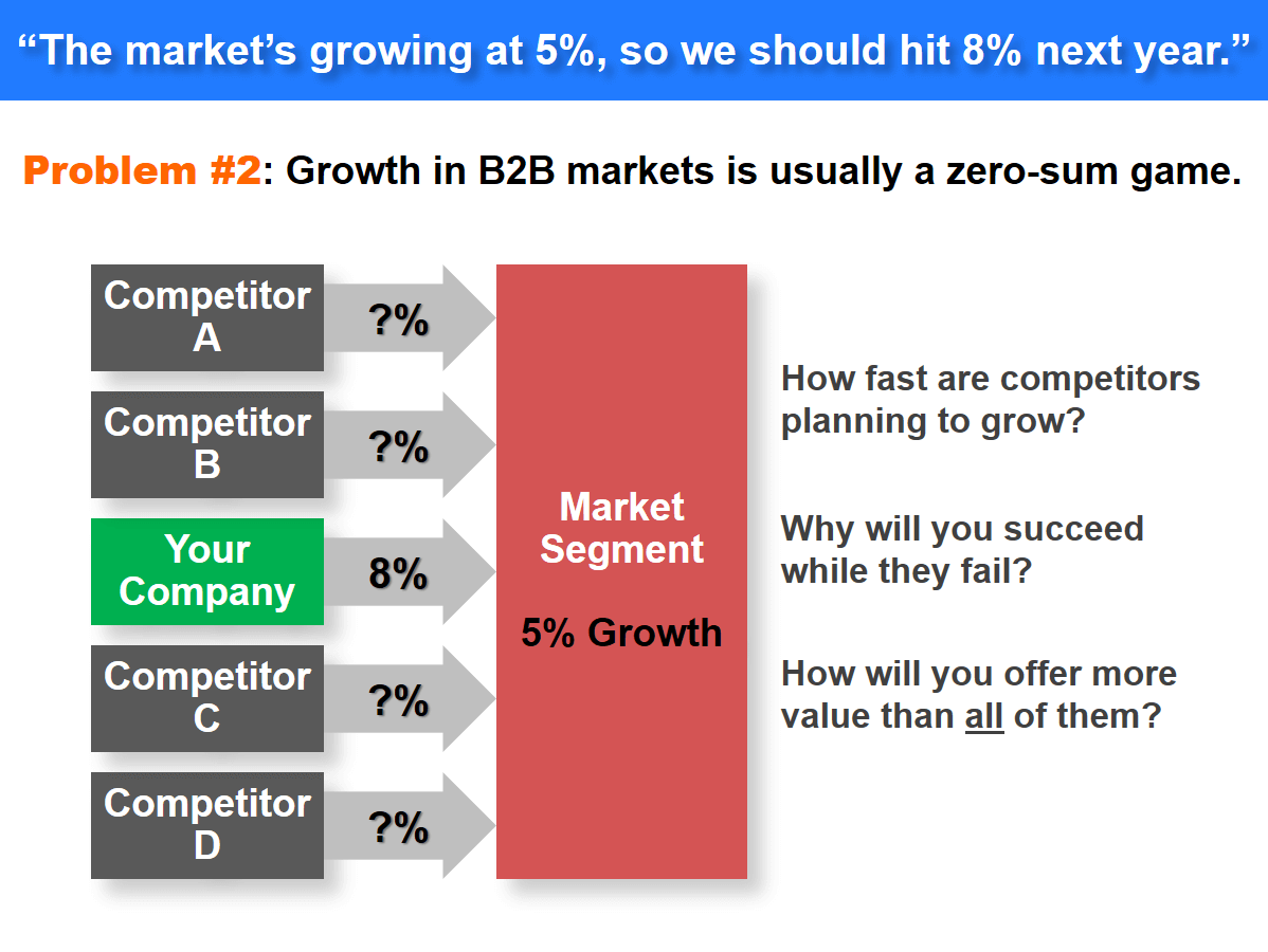 Problem #2: Growth in B2B markets is usually a zero-sum game.