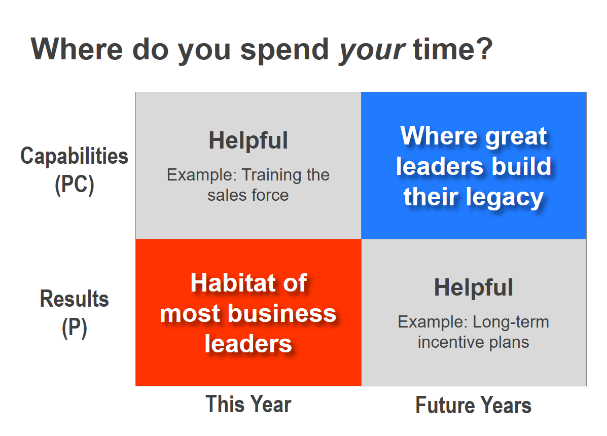 Graph - Here's where great business leaders spend their time