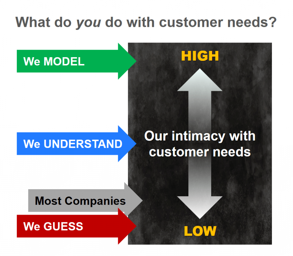 Do you guess, understand or model customer needs?