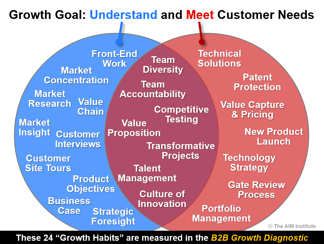 Venn diagram of the 24 Growth Habits covered in AIM's B2B Growth Diagnostic
