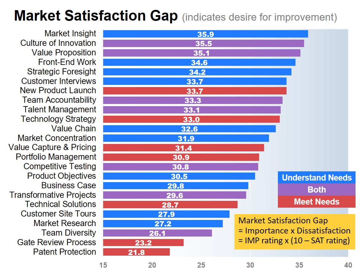 Market Satisfaction Gap... Understand and Meet Customer Needs