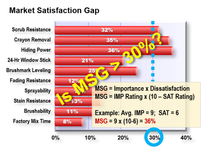 The Market Satisfaction Gap Chart