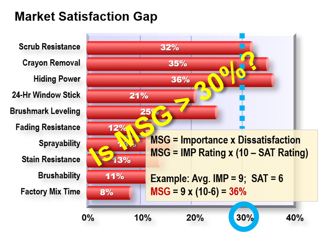 Market Satisfaction Gap Chart