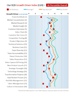 Sample B2B Growth Diagnostic Chart