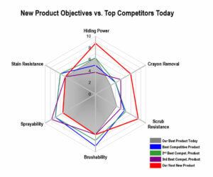 Product Objectives Radar Chart