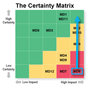 The Certainty Matrix in Minesweeper software