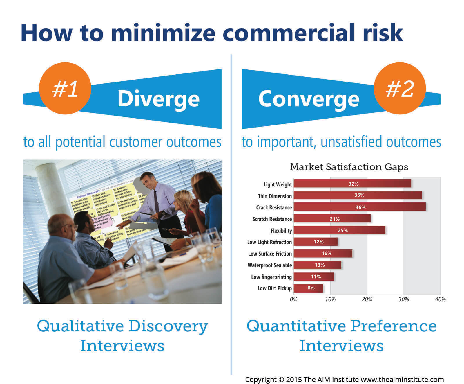 How to Minimize B2B Commercial Risk with Discovery and Preference Interviews illustration