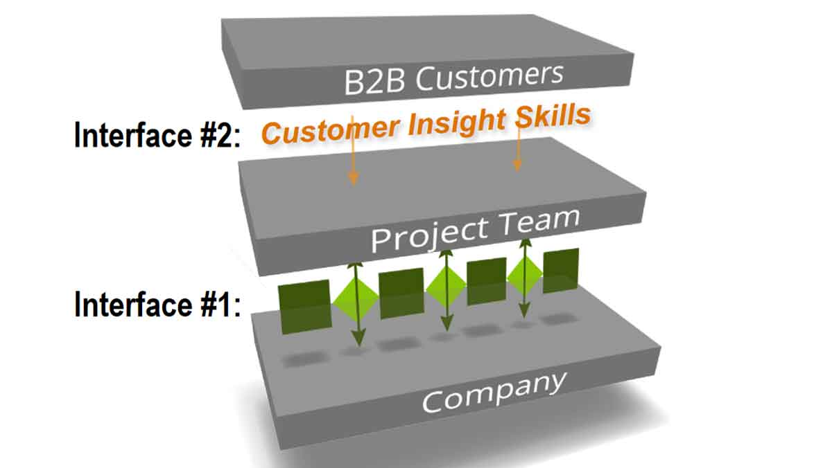 172 Two Interfaces for B2B Innovation 1