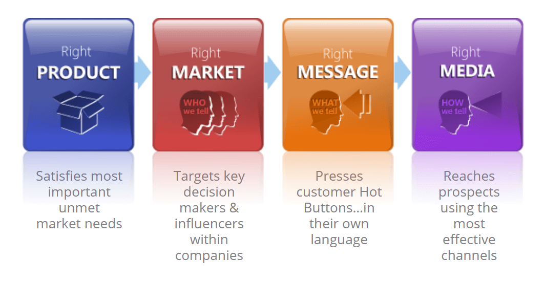 The four elements of a successful B2B product launch