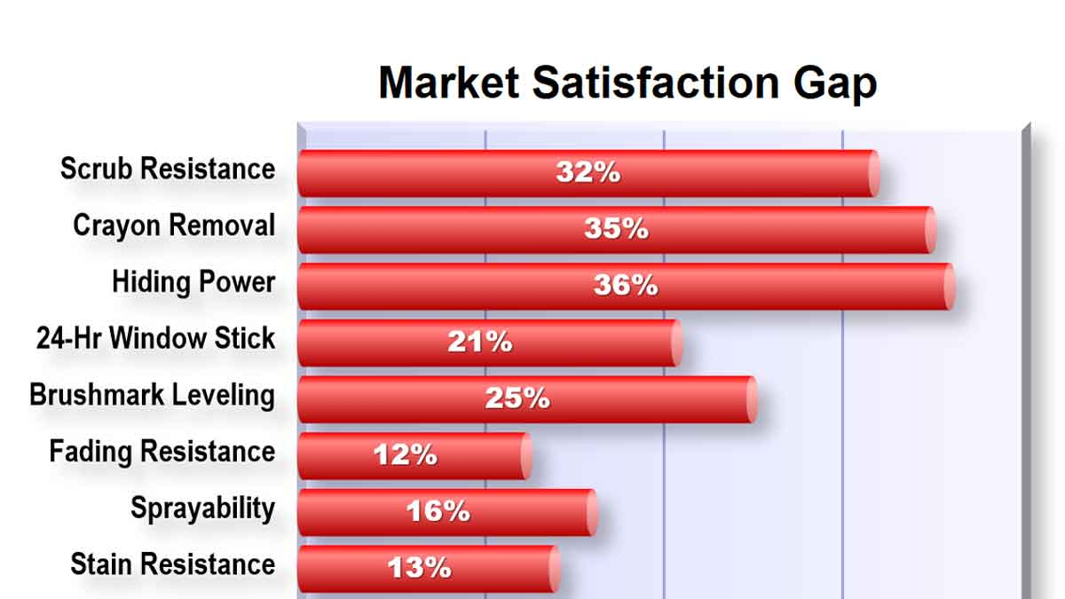 176 Market Satisfaction Gap