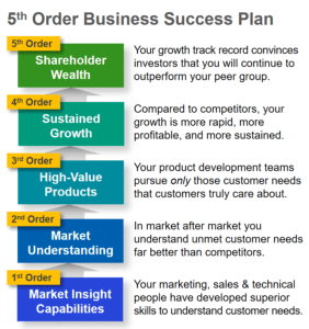 A 5th order business success plan from The AIM Institute