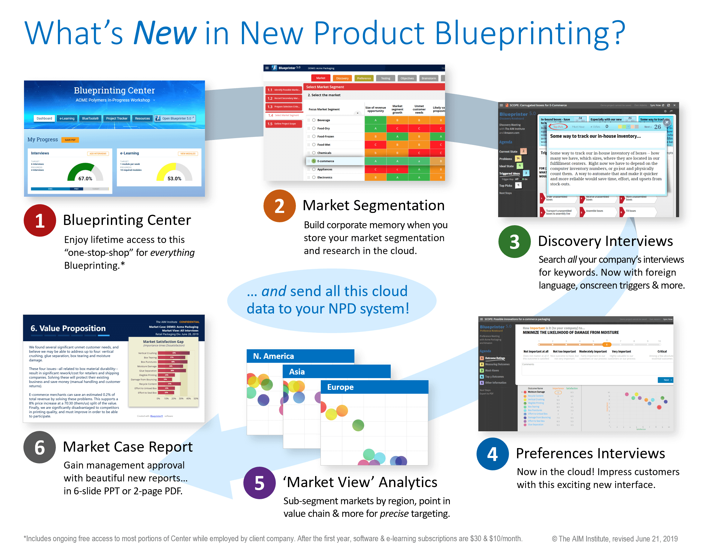 Whats New in New Product Blueprinting 2019